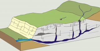 Su Arama ve Etüt